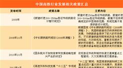 2018年中國高鐵行業發展政策匯總(附圖表)