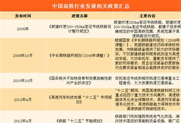 2018年中国高铁行业发展政策汇总(附图表)