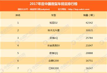 2017年中国微型轿车销量排行榜(TOP20)