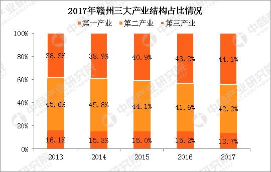 2017年江西经济总量_江西经济管理学院