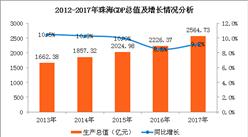 2017年珠海市經濟運行情況分析:GDP同比增長9.2%(圖)