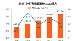 2017年江蘇省連云港市人口數據統計:常住人口451.84萬(附圖表)