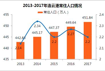 2017年江苏省连云港市人口数据统计:常住人口451.84万(附图表)