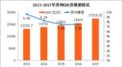 2017年蘇州GDP總量17320億 比南京多5605億(附圖表)