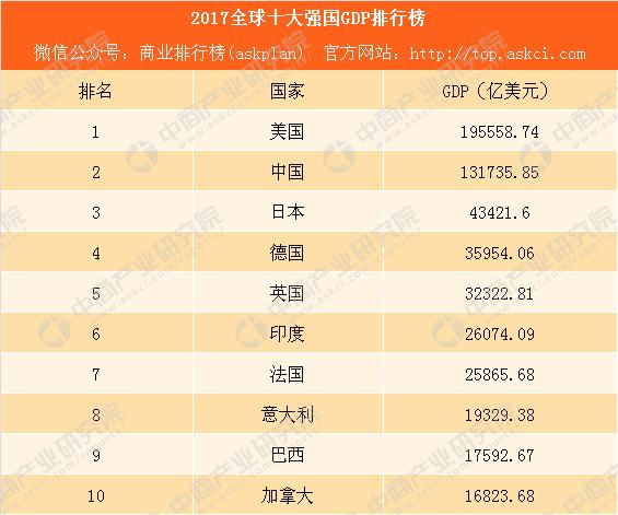 2019经济强国排行榜_世界10大企业强国排行榜