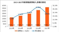 2017年保險市場運行情況分析:原保險保費收入增速五年來首次減緩(圖)
