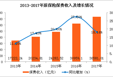 2017年保险市场运行情况分析:原保险保费收入增速五年来首次减缓(图)