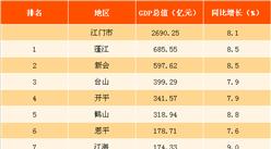 2017年廣東江門市經濟運行情況:GDP同比增長8.1%(圖)