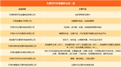 天津市汽车产业链主机厂/零部件企业名录汇总一览(附各车企产能情况)