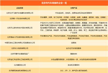 北京市汽车产业链主机厂/零部件企业名录汇总一览(附各车企产能情况)
