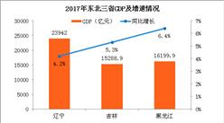 2017年東北三省經濟PK:遼寧GDP增速由負轉正 吉林同黑龍江經濟差距拉大(附圖表)