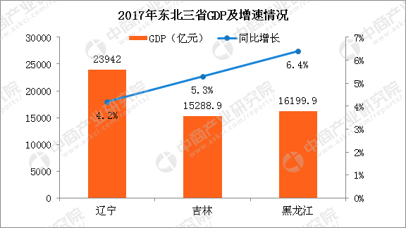 2017黑龙江gdp_2017年黑龙江统计公报:GDP总量16200亿常住人口减少10.5万附...