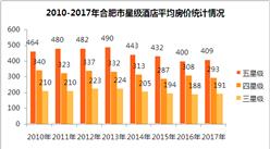 2017年合肥市星级酒店经营数据分析(附图表)