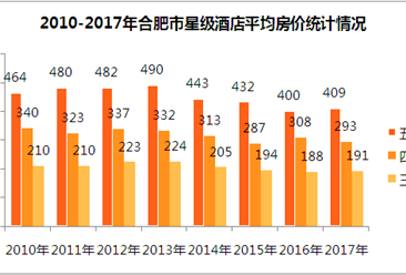 2017年合肥市星級酒店經營數據分析(附圖表)