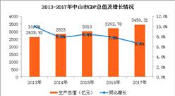 2017年中山經濟運行情況分析:穩中趨緩 GDP增速減緩至6.6%(圖)
