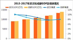 2017年成都GDP总量13889.39亿 心碎!武汉经济依旧不敌成都(附图表)