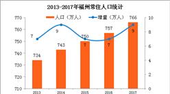 2017年福州人口數據統計:常住人口766萬(附圖表)