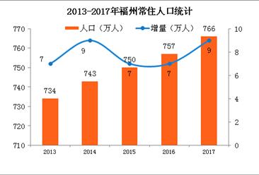2017年福州人口数据统计:常住人口766万(附图表)