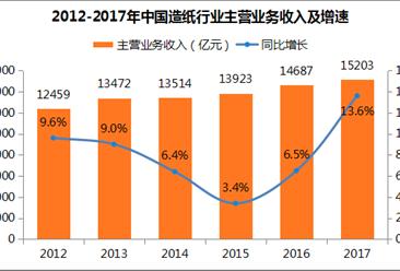 2017年永利国际娱乐造纸业运行分析:利润总额突破千亿元 行业集中度将提升(图表)