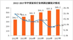 2017年家具行業盈利能力持續穩定  主營收突破9000億元 (圖表)