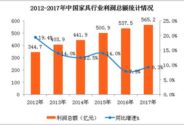 2017年家具行业盈利能力持续稳定  主营收突破9000亿元 (图表)