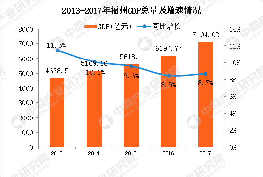 2017福州gdp_2017年福州统计公报:GDP总量7104亿常住人口增加9万附图表