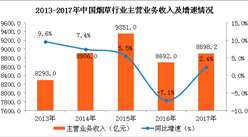 烟草业前景不容乐观 2017年行业利润再度下滑