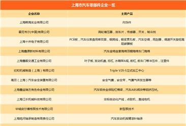 上海市汽车产业链企业名录:主机厂产能/零部件企业汇总(附一览表)