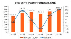 2017年建材行业利润总额增长20.5%  2018年建材行业将保持稳中向好