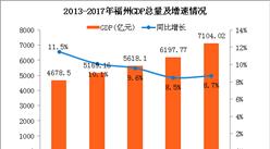 2017年福州经济运行情况:GDP总量突破7000亿(附图表)