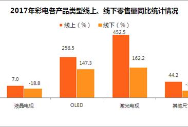 彩电行业市场规模额增量减 高端大尺寸产品逆势增长(图)