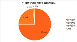 2018年中国在线音乐市场预测:数字音乐市场规模有望突破600亿元(附图表)