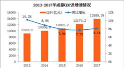 2017年成都經濟運行情況:GDP總量13889.39億(附圖表)