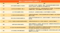 2018年全国分省市智慧停车行业政策汇总一览(附政策一览表)