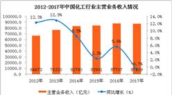 2017年中国化工行业数据分析:利润总额同比增长21.3%(附图表)