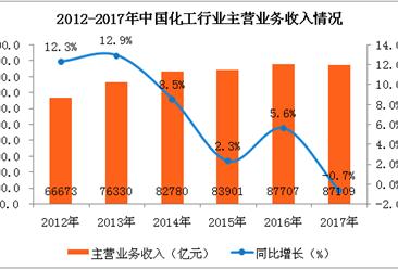 2017年中國化工行業數據分析:實現利潤總額6046億元,同比增長21.3%(附圖表)