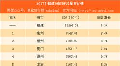 2017年福建各地市GDP排行榜:泉州福州突破7000亿 三明即将被莆田赶超(附榜单)