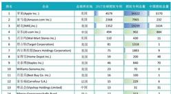 2017全球自营业务50强电商授权专利排行榜:京东全球排名第四(附榜单)