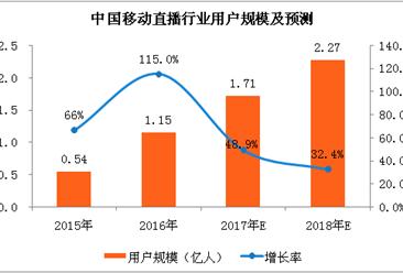 2018年中国移动直播市场分析及预测:市场规模将达到318亿元(附图表)