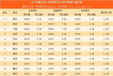 2017年浙江省11市居民收入排行榜:杭州人最有钱 嘉兴农民最不差钱(附榜单)