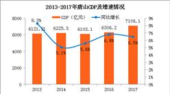 2017年唐山GDP总量突破7000亿 同比增长6.5%(附图表)