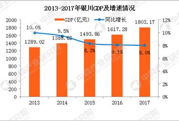 2017年银川GDP总量1803.17亿 同比增长8.0%(附图表)