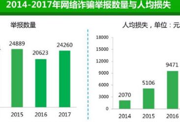 2017年网络诈骗数据分析:二维码付款成新型劫财方式(图)