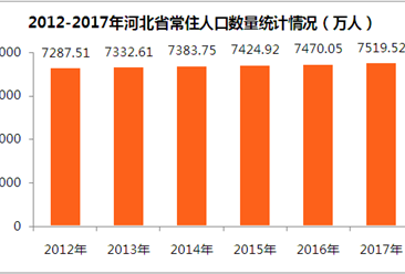 2017年河北省常住人口7519.52万人  出生率高达13.2‰(附图表)