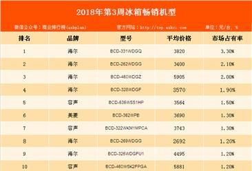 2018年第3周白电畅销机型排行榜:海尔品牌冰箱最畅销!