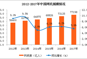 中国互联网络发展状况分析:2017全年网民规模达到7.72亿人(图表)