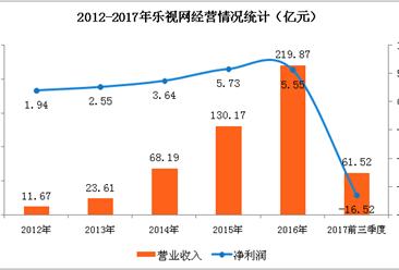 乐视网2017年业绩预告:全年预计亏损116亿元   损失惨重!