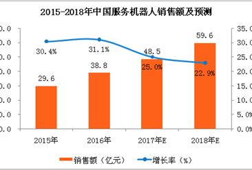 2018年中国服务机器人行业分析报告(附全文)