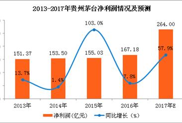 贵州茅台预计2017年实现净利264亿元 同比增58%(图)