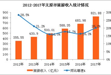 2017年太原市旅游业数据统计:游客数量增长19.2%  旅游收入突破800亿元(附图表)
